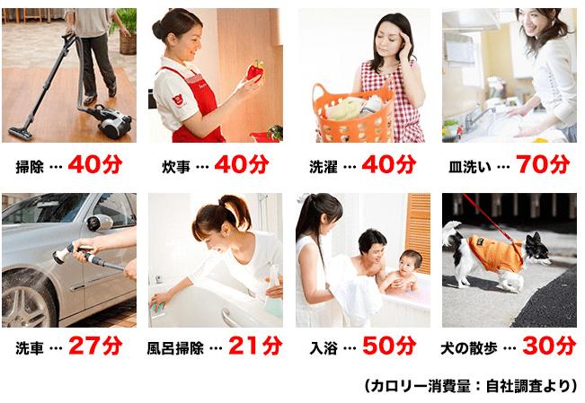 家事で消費するカロリー数